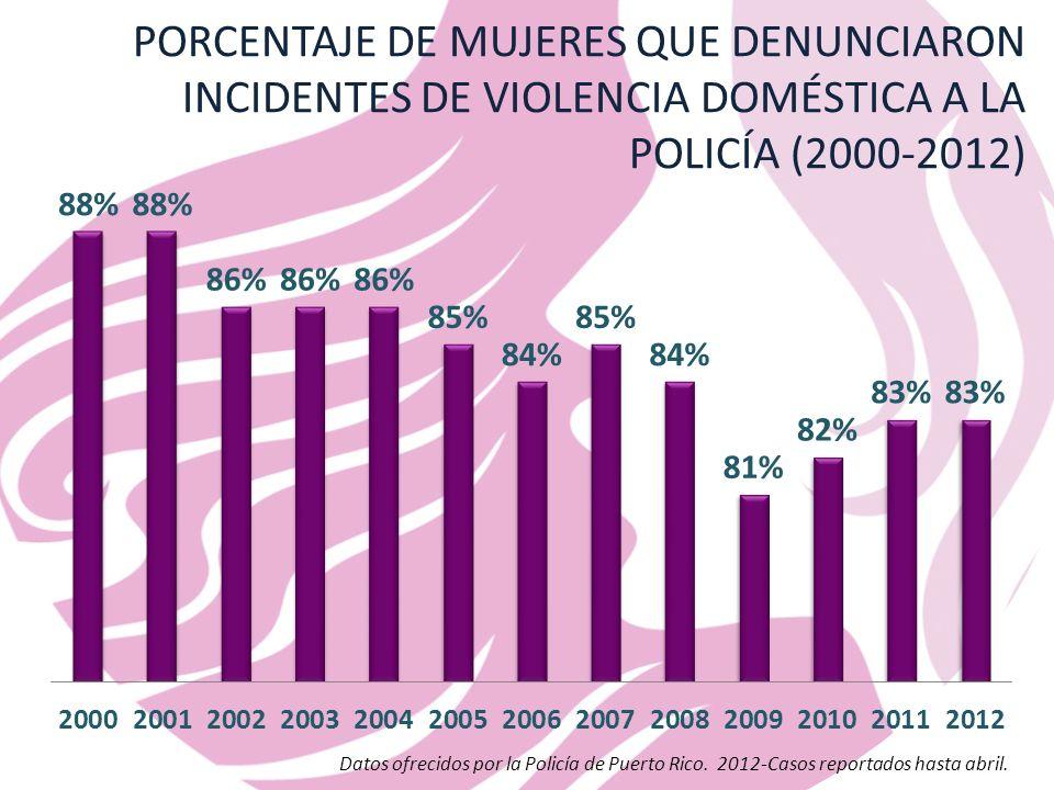 Datos ofrecidos por la Policía de Puerto Rico.2012-Casos reportados hasta abril.