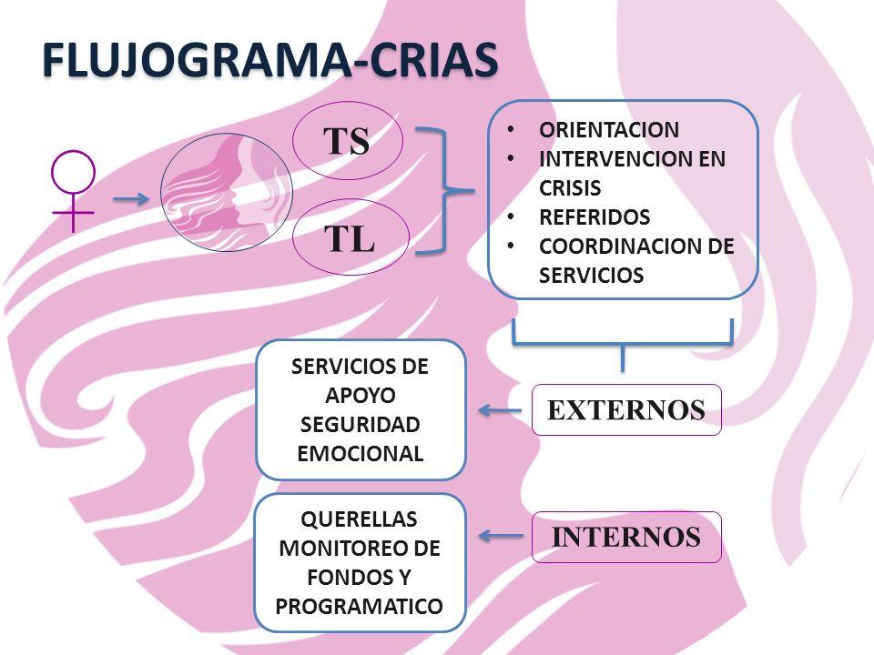 TS TL ORIENTACION INTERVENCION EN CRISIS REFERIDOS COORDINACION DE SERVICIOS FLUJOGRAMA-CRIAS INTERNOS EXTERNOS QUERELLAS MONITOREO DE FONDOS Y PROGRAMATICO SERVICIOS DE APOYO SEGURIDAD EMOCIONAL