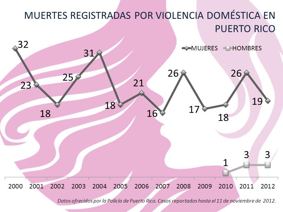 MUERTES REGISTRADAS POR VIOLENCIA DOMÉSTICA EN PUERTO RICO Datos ofrecidos por la Policía de Puerto Rico.