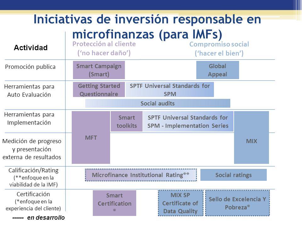 ------ en desarrollo Iniciativas de inversión responsable en microfinanzas (para IMFs) Promoción publica Calificación/Rating (**enfoque en la viabilidad de la IMF) Actividad Protección al cliente (no hacer daño) Compromiso social (hacer el bien) Global Appeal Sello de Excelencia Y Pobreza * SPTF Universal Standards for SPM - Implementation Series Certificación (*enfoque en la experiencia del cliente) Microfinance Institutional Rating ** Social audits Smart Campaign (Smart) Smart toolkits MFT Social ratings Smart Certification * MIX SP Certificate of Data Quality MIX Getting Started Questionnaire SPTF Universal Standards for SPM Herramientas para Auto Evaluación Medición de progreso y presentación externa de resultados Herramientas para Implementación