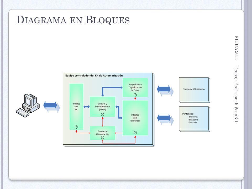 FIUBA 2011 Trabajo Profesional: ScanKit 28 D IAGRAMA EN B LOQUES