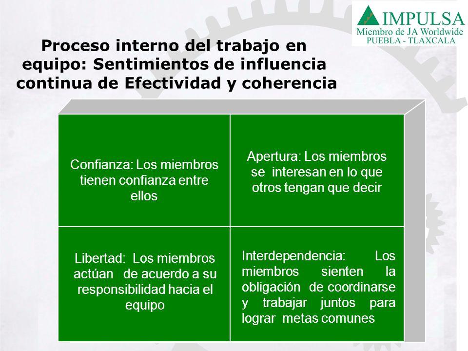 Confianza: Los miembros tienen confianza entre ellos Apertura: Los miembros se interesan en lo que otros tengan que decir Libertad: Los miembros actúa
