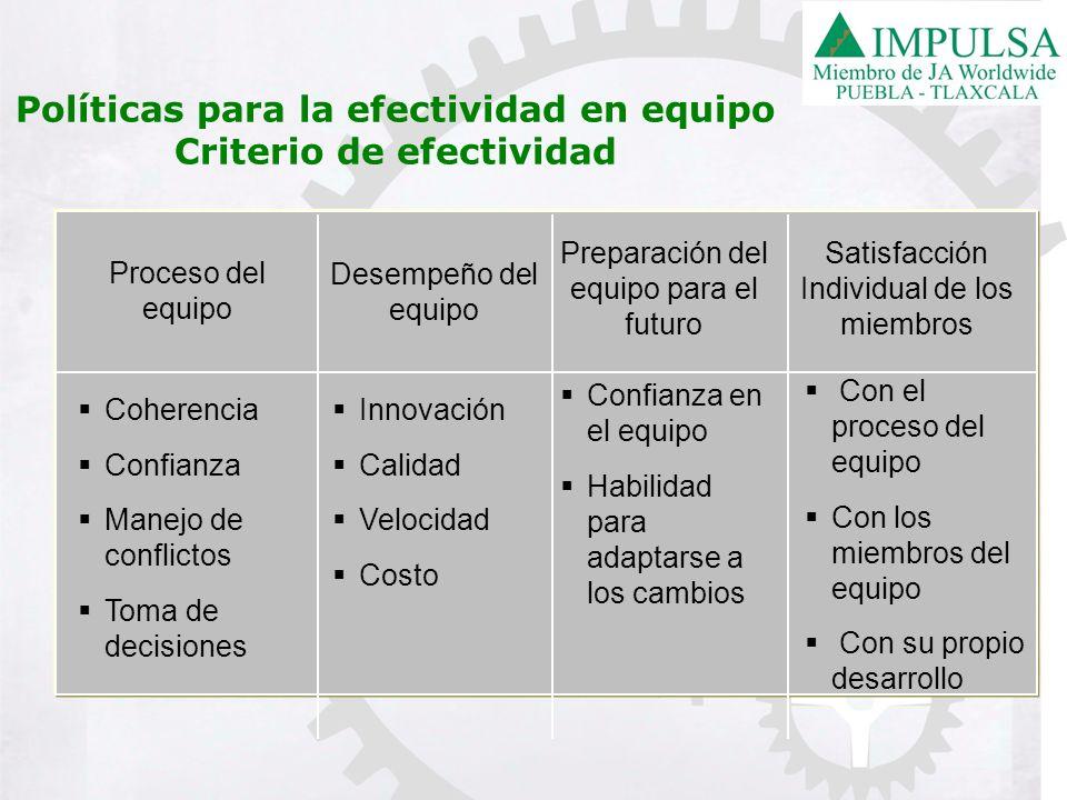 Preparación del equipo para el futuro Satisfacción Individual de los miembros Proceso del equipo Desempeño del equipo Coherencia Confianza Manejo de c