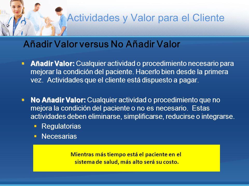 Añadir Valor versus No Añadir Valor Añadir Valor: Añadir Valor: Cualquier actividad o procedimiento necesario para mejorar la condición del paciente.
