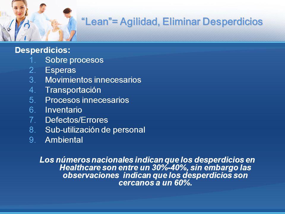 Lean= Agilidad, Eliminar Desperdicios Desperdicios: 1.Sobre procesos 2.Esperas 3.Movimientos innecesarios 4.Transportación 5.Procesos innecesarios 6.I