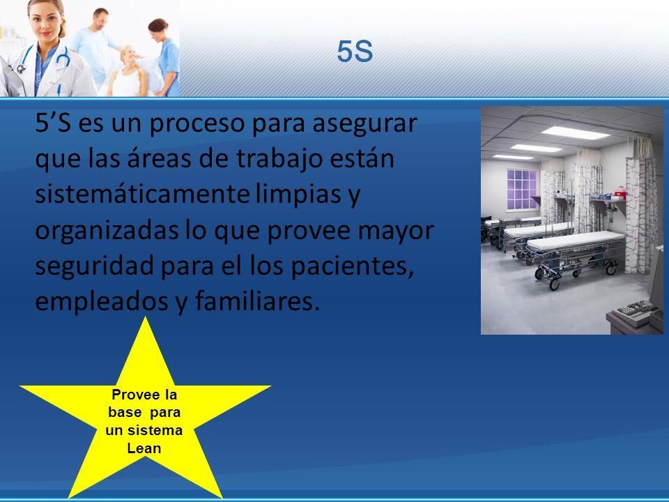 5S 5S es un proceso para asegurar que las áreas de trabajo están sistemáticamente limpias y organizadas lo que provee mayor seguridad para el los paci
