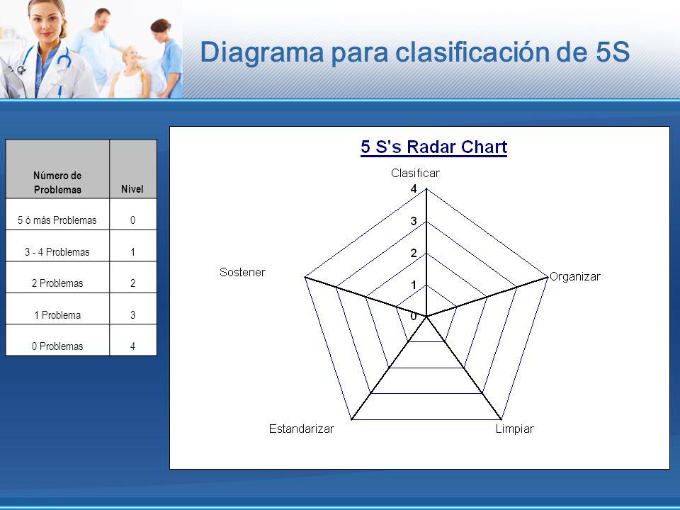 Diagrama para clasificación de 5S Número de ProblemasNivel 5 ó más Problemas0 3 - 4 Problemas1 2 Problemas2 1 Problema3 0 Problemas4