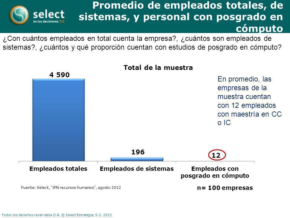 Todos los derechos reservados D.R. © Select Estrategia, S.C. 2012 ¿Con cuántos empleados en total cuenta la empresa?, ¿cuántos son empleados de sistem
