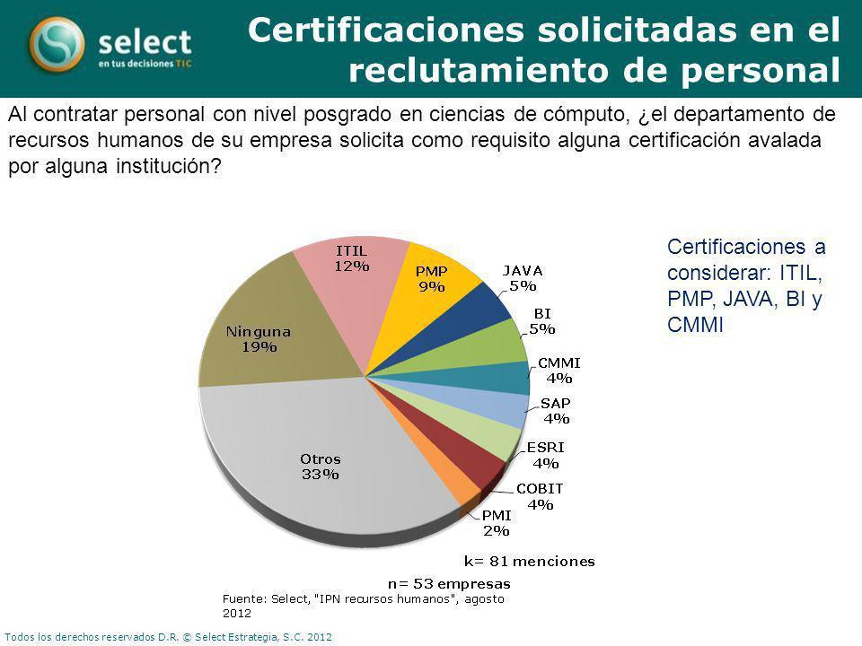 Todos los derechos reservados D.R. © Select Estrategia, S.C. 2012 Al contratar personal con nivel posgrado en ciencias de cómputo, ¿el departamento de