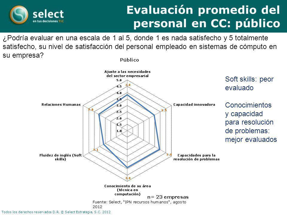Todos los derechos reservados D.R. © Select Estrategia, S.C. 2012 ¿Podría evaluar en una escala de 1 al 5, donde 1 es nada satisfecho y 5 totalmente s