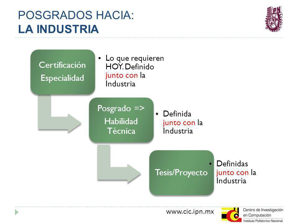 www.cic.ipn.mx POSGRADOS HACIA: LA INDUSTRIA Certificación Especialidad Lo que requieren HOY. Definido junto con la Industria Posgrado => Habilidad Té