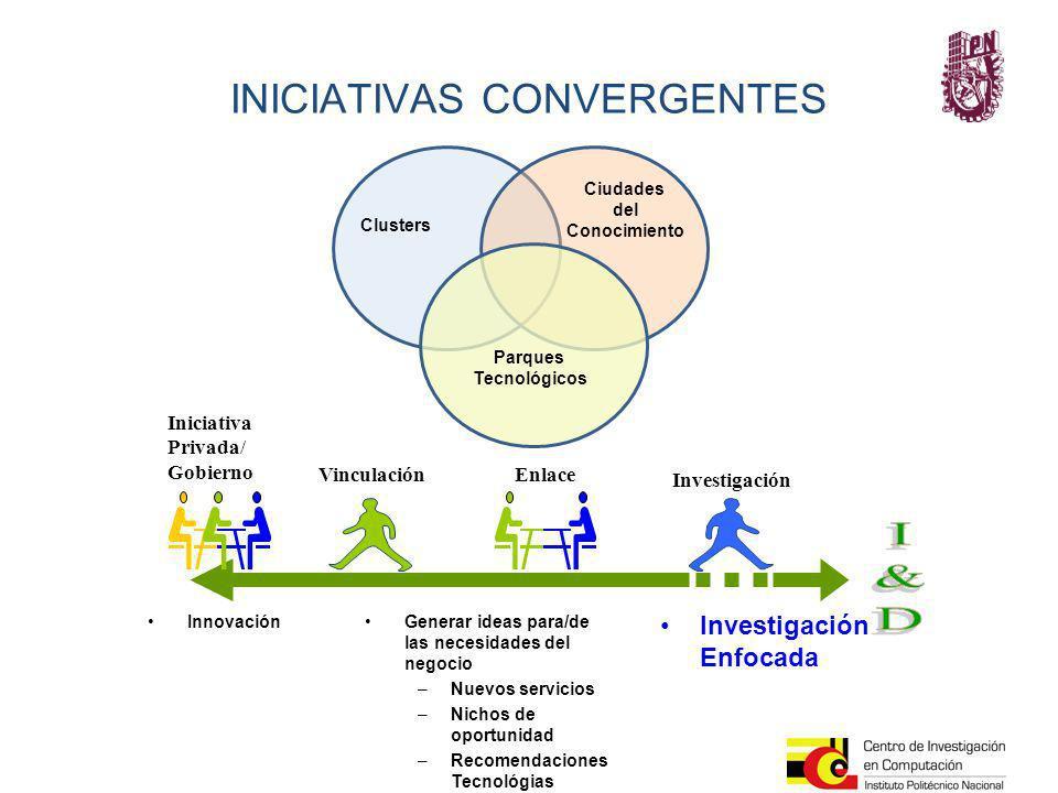 INICIATIVAS CONVERGENTES Enlace Investigación Vinculación Iniciativa Privada/ Gobierno Investigación Enfocada Generar ideas para/de las necesidades de