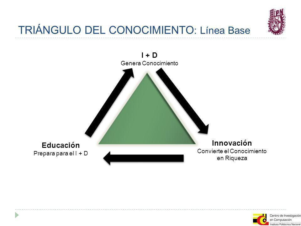 TRIÁNGULO DEL CONOCIMIENTO : Línea Base I + D Genera Conocimiento Educación Prepara para el I + D Innovación Convierte el Conocimiento en Riqueza