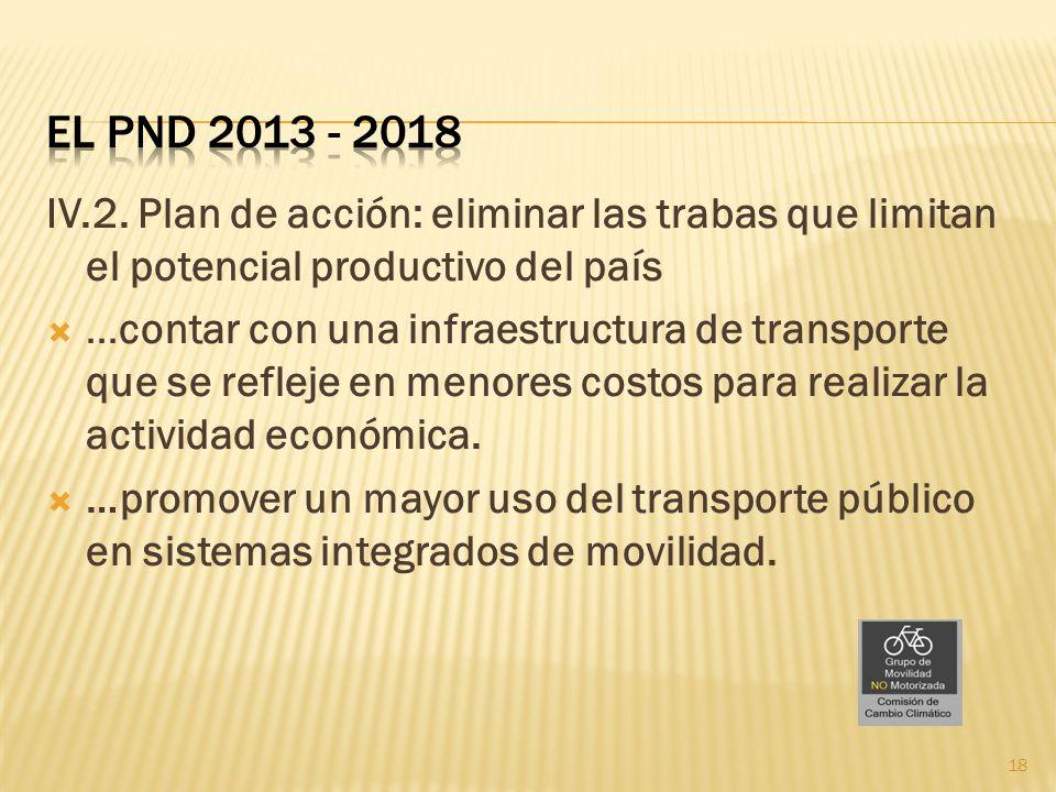 IV.2. Plan de acción: eliminar las trabas que limitan el potencial productivo del país …contar con una infraestructura de transporte que se refleje en