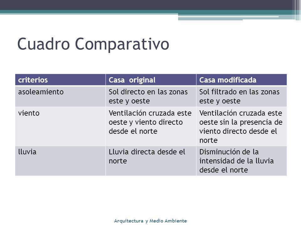 Cuadro Comparativo CUADRO COMPARATIVO Arquitectura y Medio Ambiente criteriosCasa originalCasa modificada asoleamientoSol directo en las zonas este y