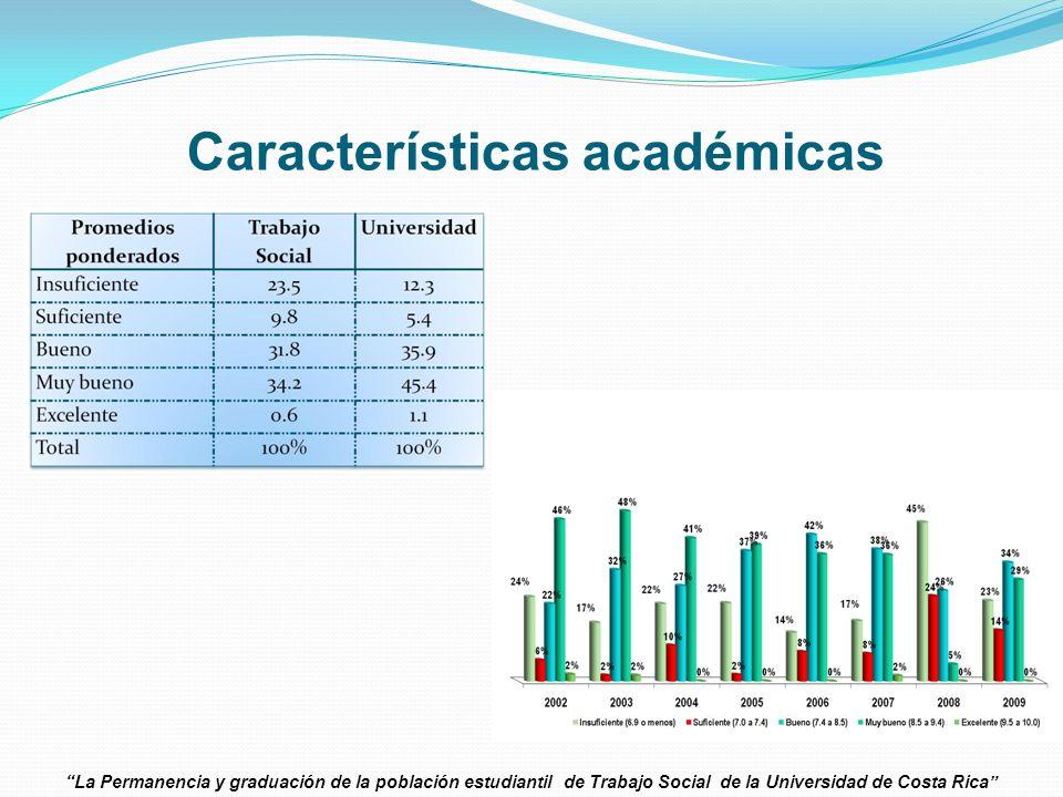 La Permanencia y graduación de la población estudiantil de Trabajo Social de la Universidad de Costa Rica Características académicas