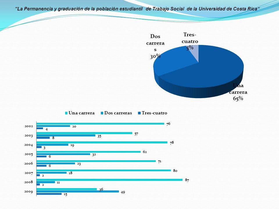 La Permanencia y graduación de la población estudiantil de Trabajo Social de la Universidad de Costa Rica