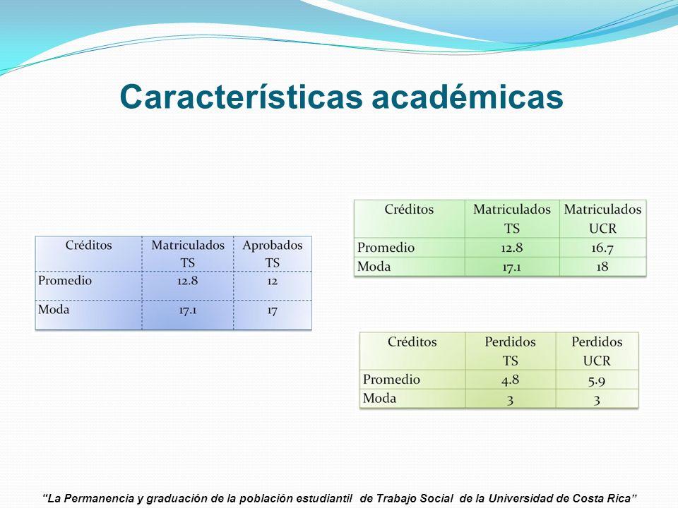 Características académicas