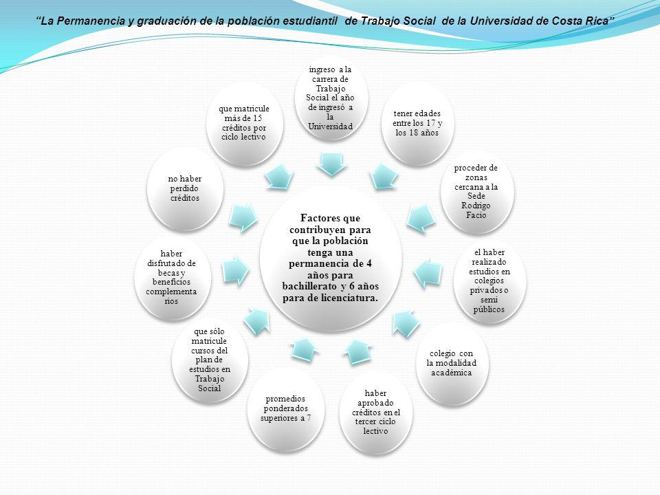 Factores que contribuyen para que la población tenga una permanencia de 4 años para bachillerato y 6 años para de licenciatura.