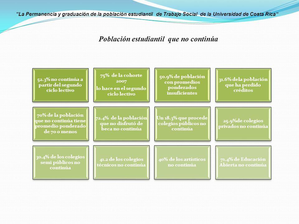 La Permanencia y graduación de la población estudiantil de Trabajo Social de la Universidad de Costa Rica 52.3% no continúa a partir del segundo ciclo lectivo 75% de la cohorte 2007 lo hace en el segundo ciclo lectivo 50.9% de población con promedios ponderados insuficientes 31.6% dela población que ha perdido créditos 70% de la población que no continúa tiene promedio ponderado de 70 o menos 72.4% de la población que no disfrutó de beca no continúa Un 18.3% que procede colegios públicos no continúa 25.9%de colegios privados no continúa 30.4% de los colegios semi públicos no continúa 41.2 de los colegios técnicos no continúa 40% de los artísticos no continúa 71.4% de Educación Abierta no continúa Población estudiantil que no continúa