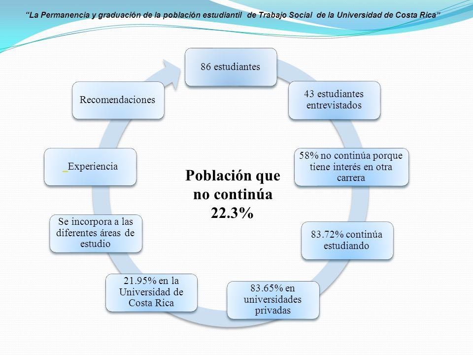 La Permanencia y graduación de la población estudiantil de Trabajo Social de la Universidad de Costa Rica 86 estudiantes 43 estudiantes entrevistados 58% no continúa porque tiene interés en otra carrera 83.72% continúa estudiando 83.65% en universidades privadas 21.95% en la Universidad de Costa Rica Se incorpora a las diferentes áreas de estudio ExperienciaRecomendaciones Población que no continúa 22.3%