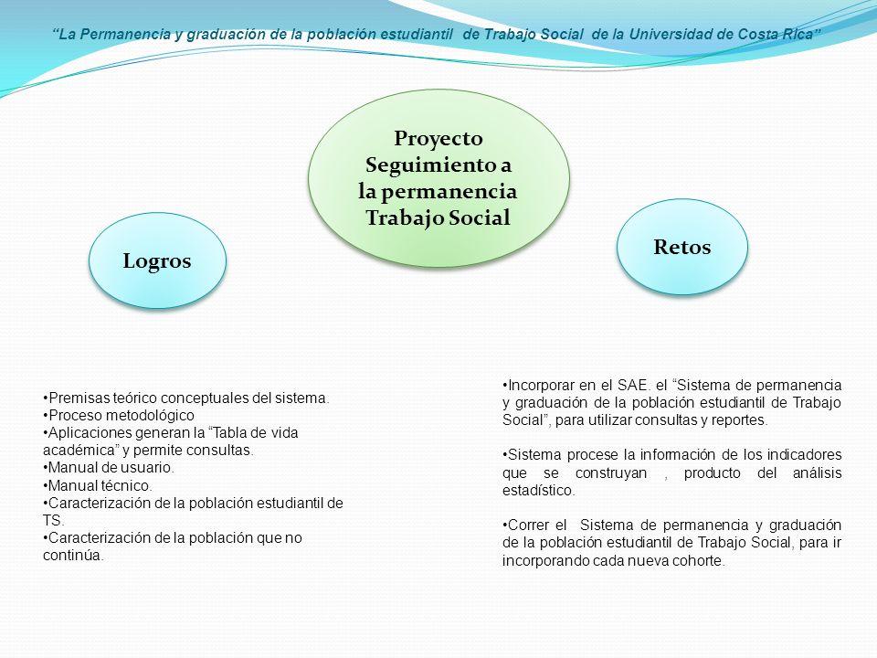 La Permanencia y graduación de la población estudiantil de Trabajo Social de la Universidad de Costa Rica Incorporar en el SAE.