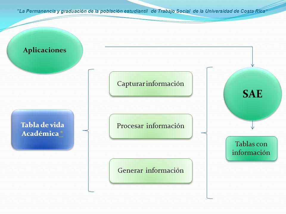 La Permanencia y graduación de la población estudiantil de Trabajo Social de la Universidad de Costa Rica Aplicaciones SAE Capturar información Generar información Tablas con información Procesar información Tabla de vida Académica * * Tabla de vida Académica * *