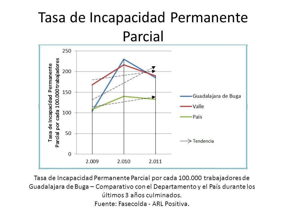 Tasa de Incapacidad Permanente Parcial Tasa de Incapacidad Permanente Parcial por cada 100.000 trabajadores de Guadalajara de Buga – Comparativo con e
