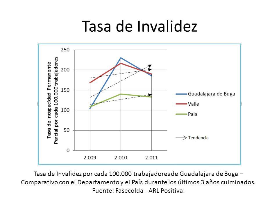 Tasa de Invalidez Tasa de Invalidez por cada 100.000 trabajadores de Guadalajara de Buga – Comparativo con el Departamento y el País durante los últim