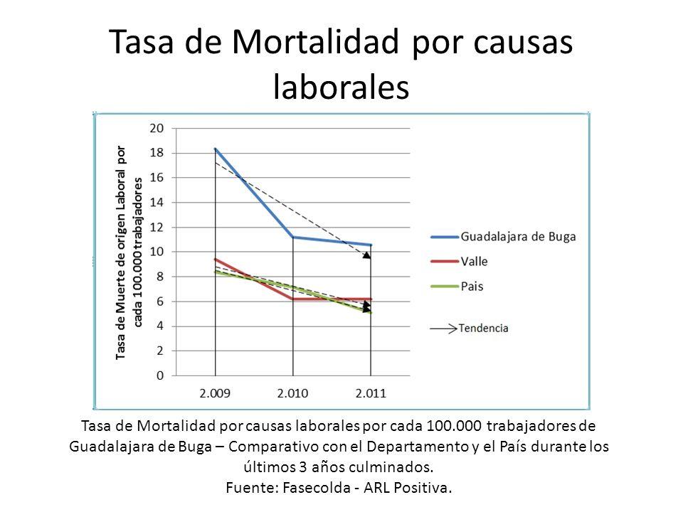 Tasa de Mortalidad por causas laborales Tasa de Mortalidad por causas laborales por cada 100.000 trabajadores de Guadalajara de Buga – Comparativo con