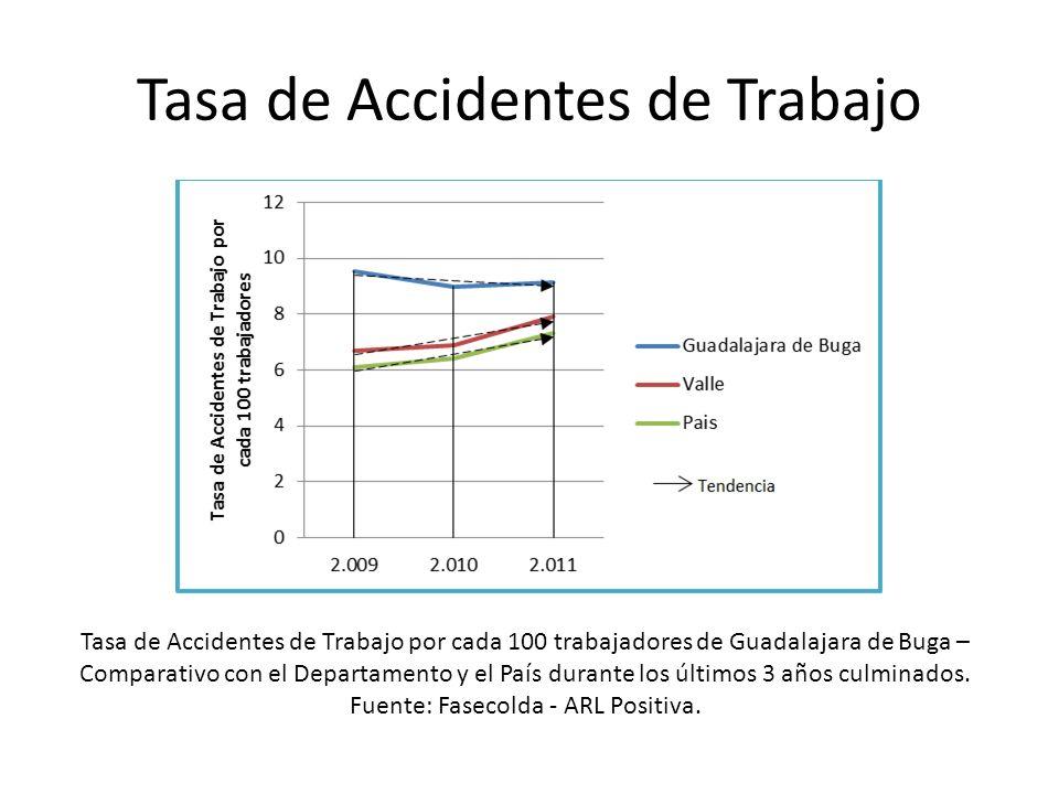 Tasa de Mortalidad por causas laborales Tasa de Mortalidad por causas laborales por cada 100.000 trabajadores de Guadalajara de Buga – Comparativo con el Departamento y el País durante los últimos 3 años culminados.