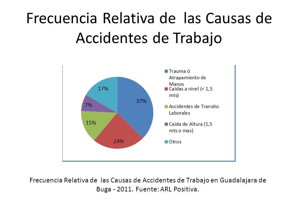 Frecuencia Relativa de las Causas de Accidentes de Trabajo Frecuencia Relativa de las Causas de Accidentes de Trabajo en Guadalajara de Buga - 2011. F