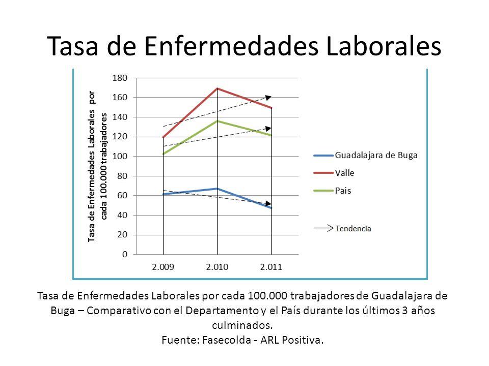 Tasa de Enfermedades Laborales Tasa de Enfermedades Laborales por cada 100.000 trabajadores de Guadalajara de Buga – Comparativo con el Departamento y