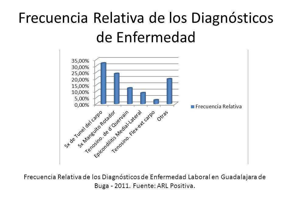 Frecuencia Relativa de los Diagnósticos de Enfermedad Frecuencia Relativa de los Diagnósticos de Enfermedad Laboral en Guadalajara de Buga - 2011. Fue