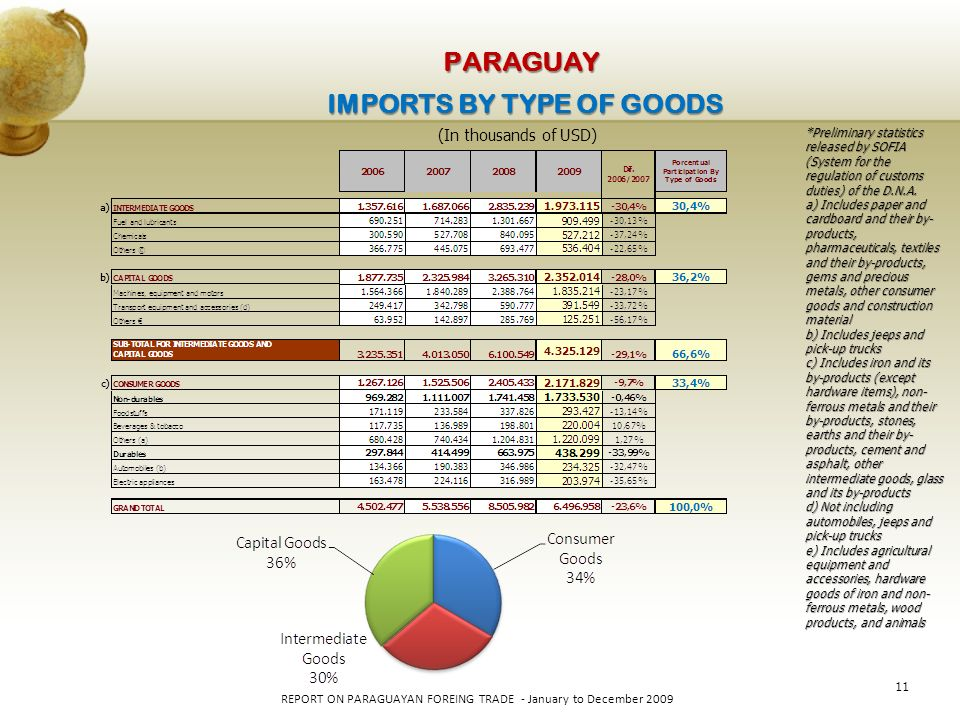11 REPORT ON PARAGUAYAN FOREING TRADE - January to December 2009 PARAGUAY IMPORTS BY TYPE OF GOODS (In thousands of USD) *Preliminary statistics released by SOFIA (System for the regulation of customs duties) of the D.N.A.