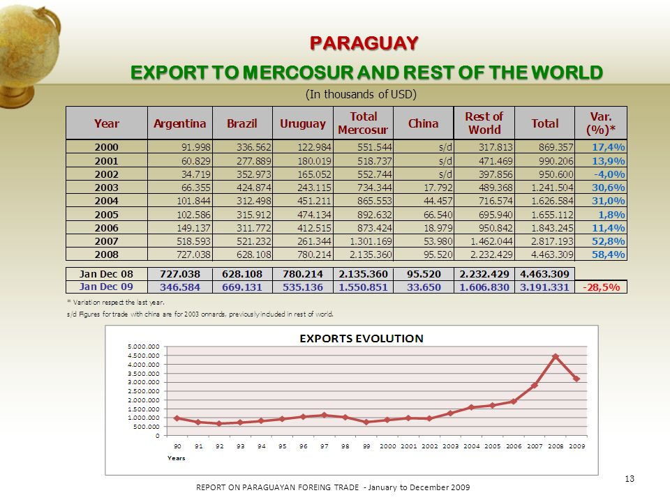 13 REPORT ON PARAGUAYAN FOREING TRADE - January to December 2009 PARAGUAY EXPORT TO MERCOSUR AND REST OF THE WORLD (In thousands of USD)