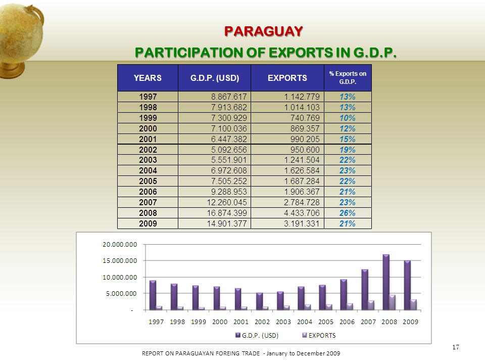 17 REPORT ON PARAGUAYAN FOREING TRADE - January to December 2009 PARAGUAY PARTICIPATION OF EXPORTS IN G.D.P.