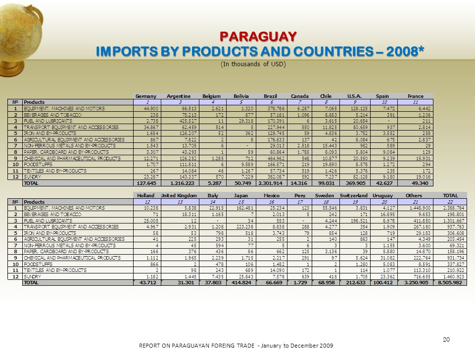 20 REPORT ON PARAGUAYAN FOREING TRADE - January to December 2009 PARAGUAY IMPORTS BY PRODUCTS AND COUNTRIES – 2008* (In thousands of USD)