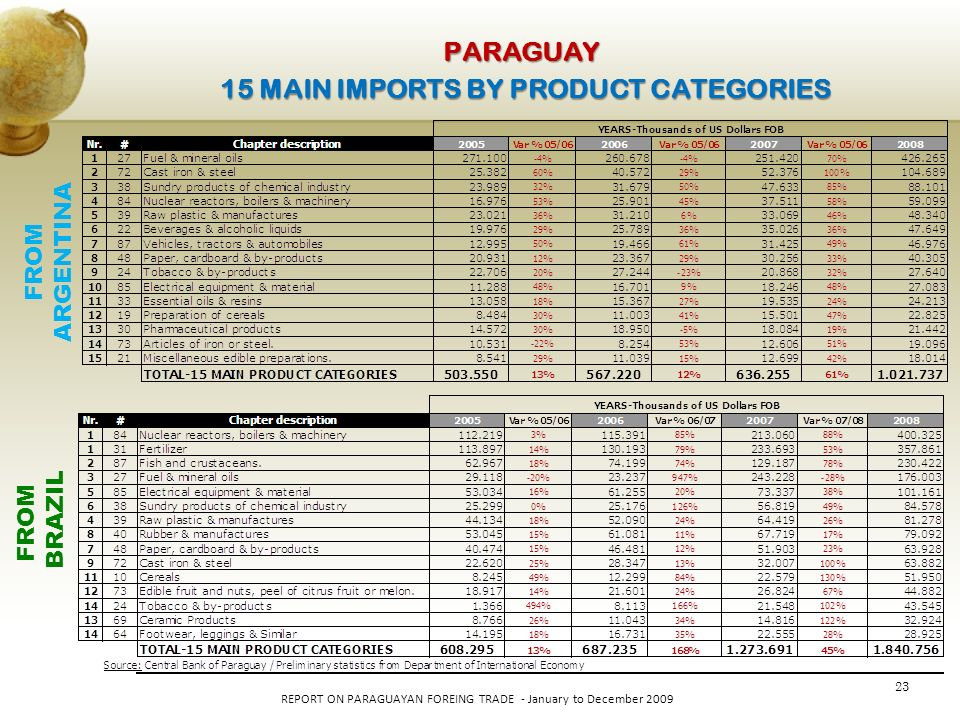 23 REPORT ON PARAGUAYAN FOREING TRADE - January to December 2009 PARAGUAY 15 MAIN IMPORTS BY PRODUCT CATEGORIES FROM BRAZIL FROM ARGENTINA