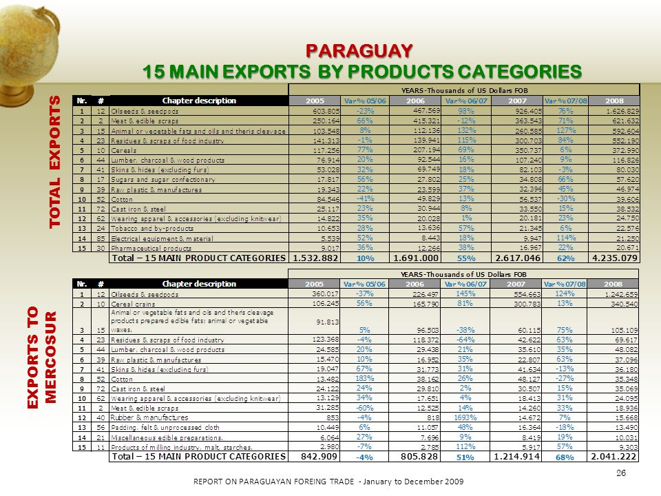 26 REPORT ON PARAGUAYAN FOREING TRADE - January to December 2009 PARAGUAY 15 MAIN EXPORTS BY PRODUCTS CATEGORIES TOTAL EXPORTS EXPORTS TO MERCOSUR