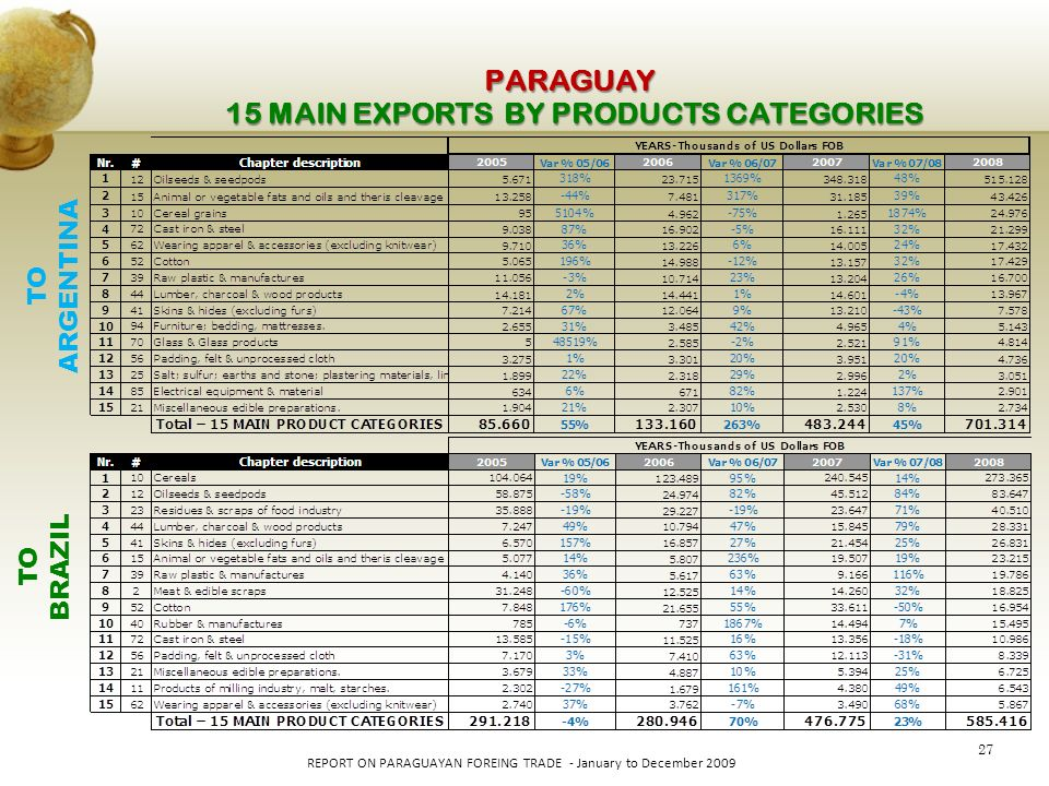27 REPORT ON PARAGUAYAN FOREING TRADE - January to December 2009 PARAGUAY TO BRAZIL TO ARGENTINA 15 MAIN EXPORTS BY PRODUCTS CATEGORIES