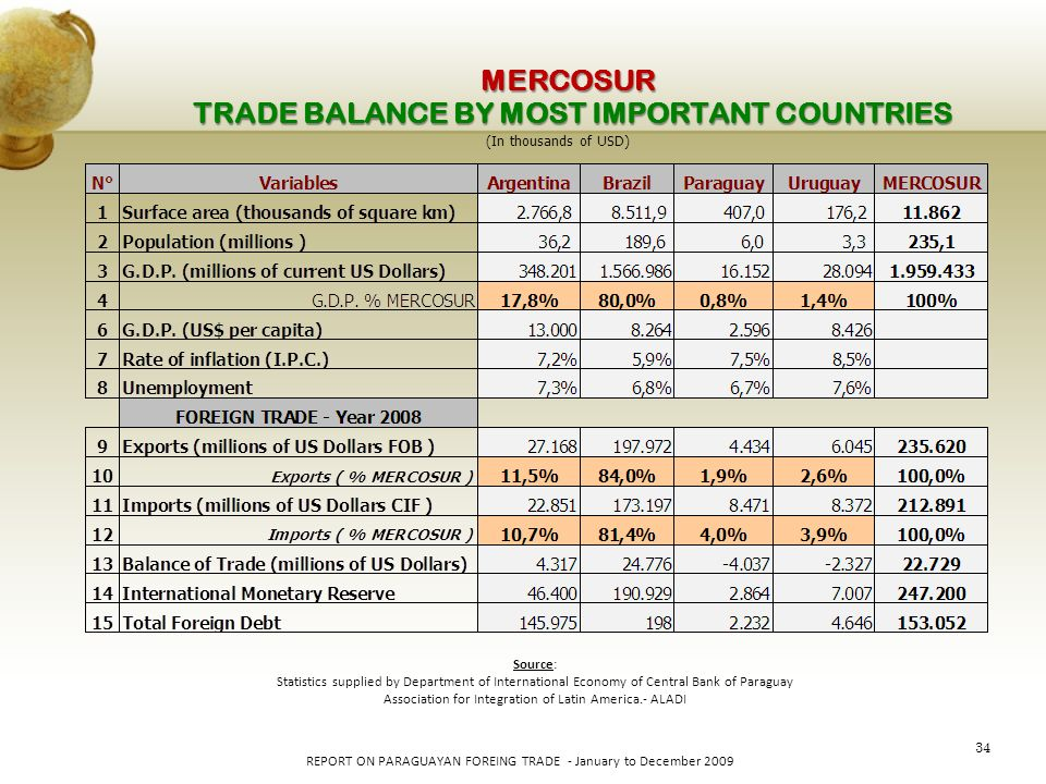 34 REPORT ON PARAGUAYAN FOREING TRADE - January to December 2009 TRADE BALANCE BY MOST IMPORTANT COUNTRIES (In thousands of USD) Source: Statistics su
