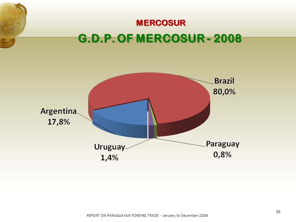 35 REPORT ON PARAGUAYAN FOREING TRADE - January to December 2009 G.D.P. OF MERCOSUR - 2008 MERCOSUR