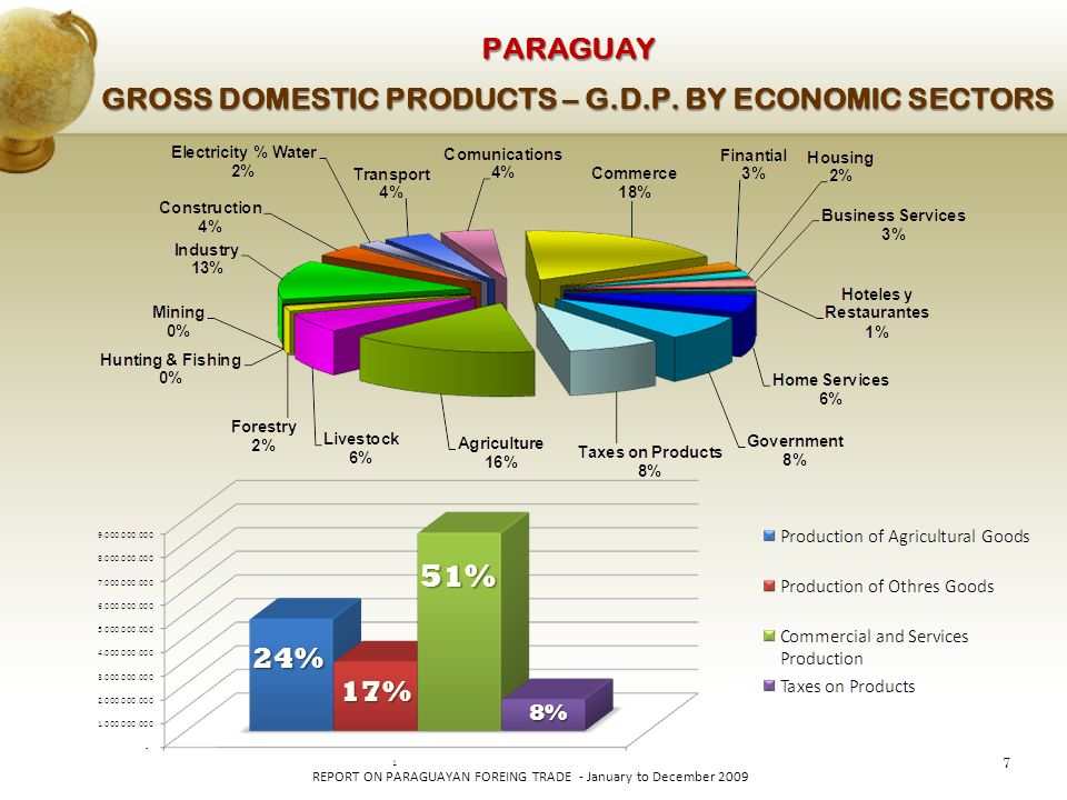 7 REPORT ON PARAGUAYAN FOREING TRADE - January to December 2009 PARAGUAY GROSS DOMESTIC PRODUCTS – G.D.P.
