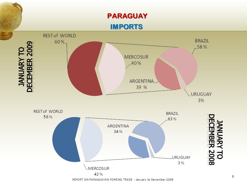 30 REPORT ON PARAGUAYAN FOREING TRADE - January to December 2009 PARAGUAY RANKING OF 50 TOP EXPORTERS BY FOB DOLAR YEAR 2009