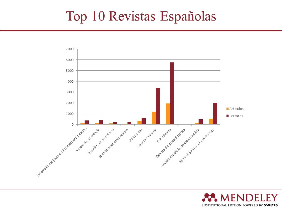 Top 10 Revistas Españolas