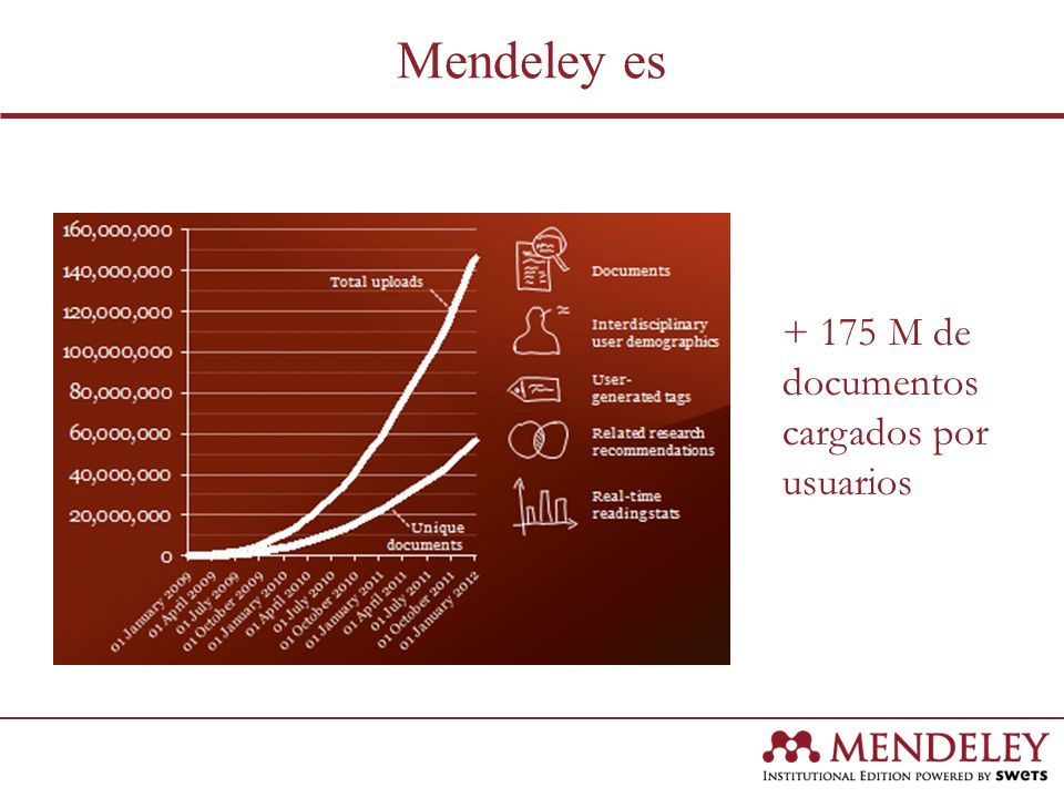 Mendeley es + 175 M de documentos cargados por usuarios
