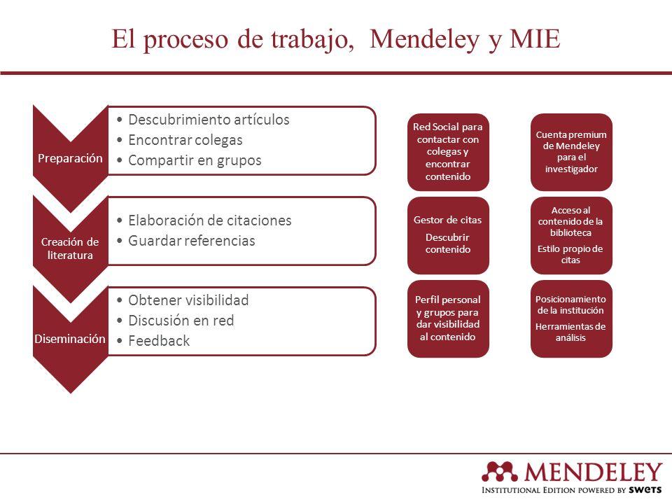 El proceso de trabajo, Mendeley y MIE Preparación Descubrimiento artículos Encontrar colegas Compartir en grupos Creación de literatura Elaboración de