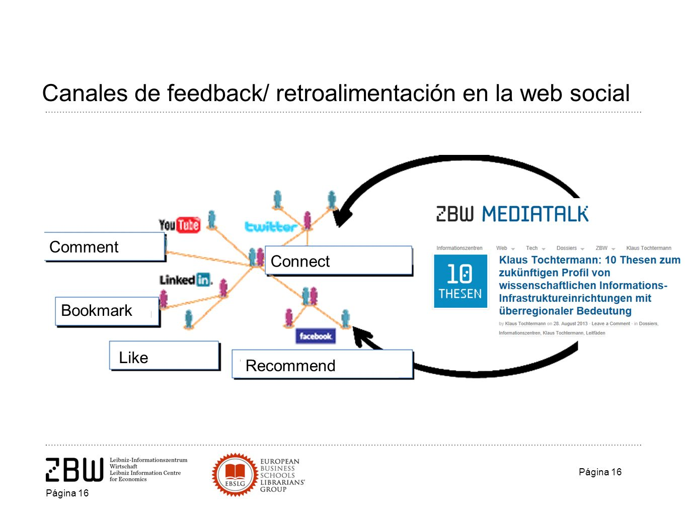 Canales de feedback/ retroalimentación en la web social Página 16 Comment Bookmark Like Recommend Connect Página 16