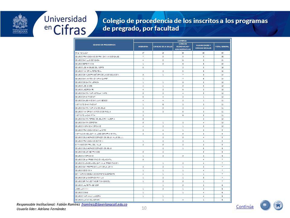 Colegio de procedencia de los inscritos a los programas de pregrado, por facultad Continúa 10 Responsable Institucional: Fabián Ramírez framirez@javer